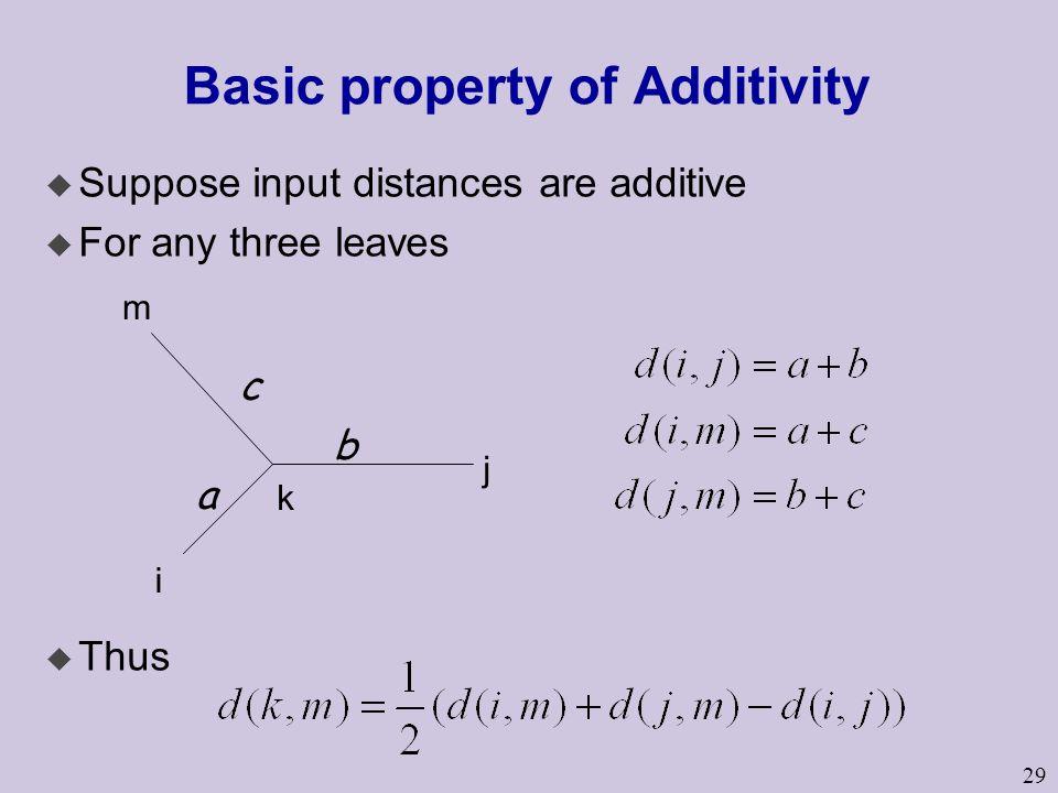 Basic property of Additivity