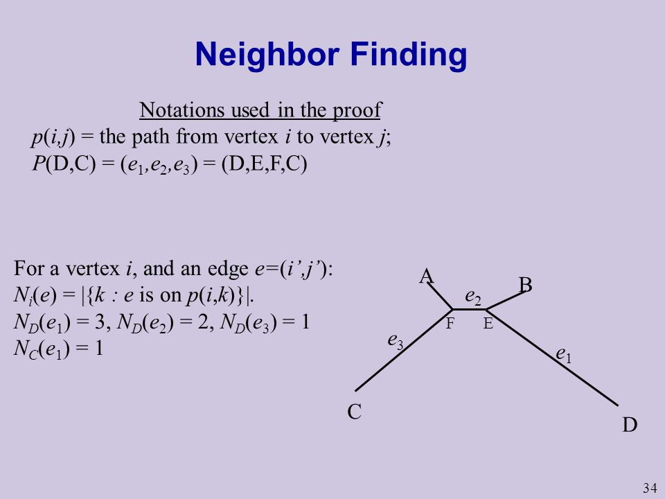 Notations used in the proof