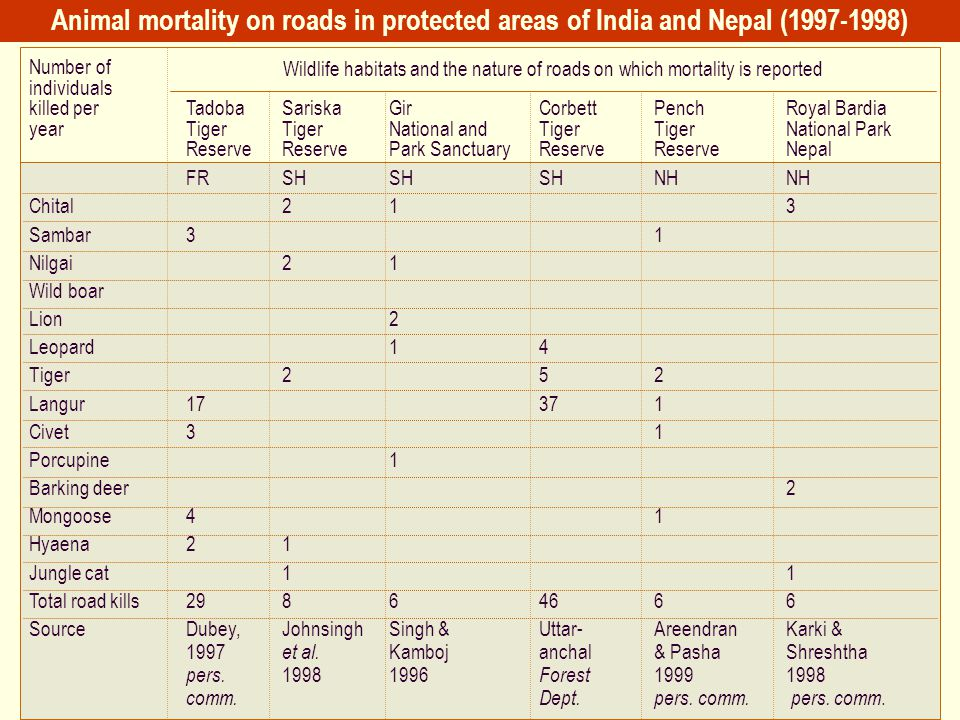 Animal mortality on roads in protected areas of India and Nepal (1997-1998)