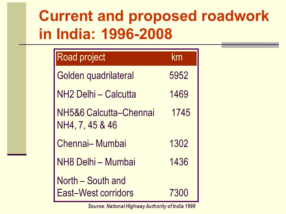Current and proposed roadwork in India: 1996-2008