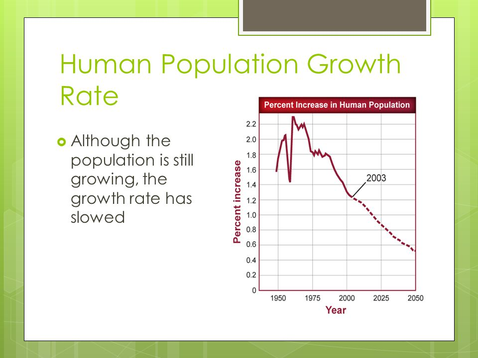 Human Population Growth Rate