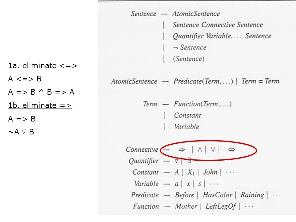 1a. eliminate <=> A <=> B A => B ^ B => A 1b. eliminate => A => B ~A  B