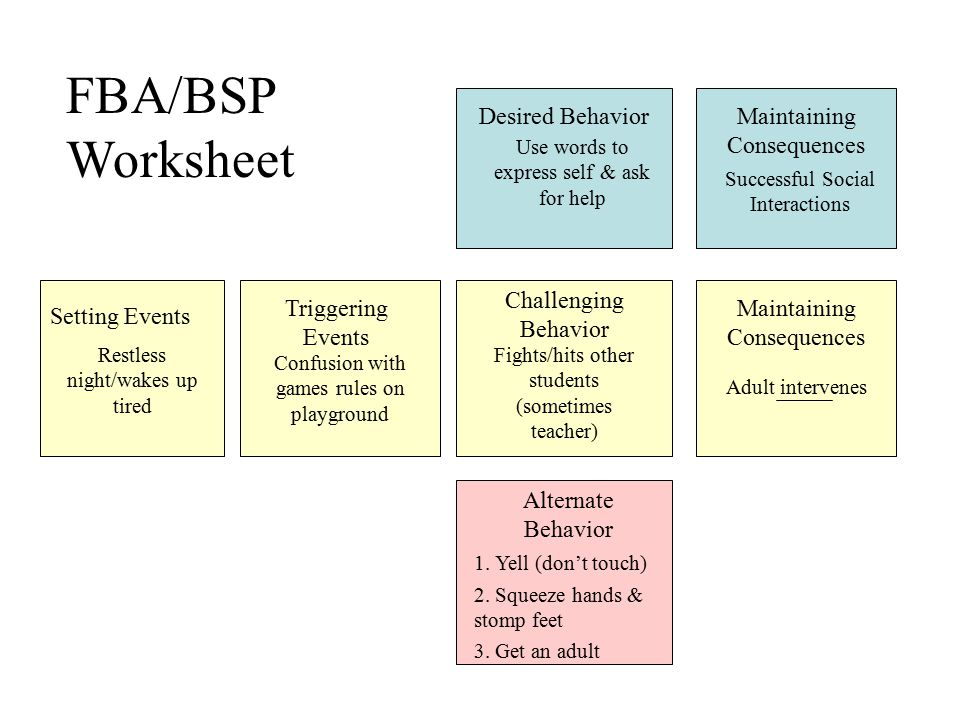 FBA/BSP Worksheet Desired Behavior Maintaining Consequences