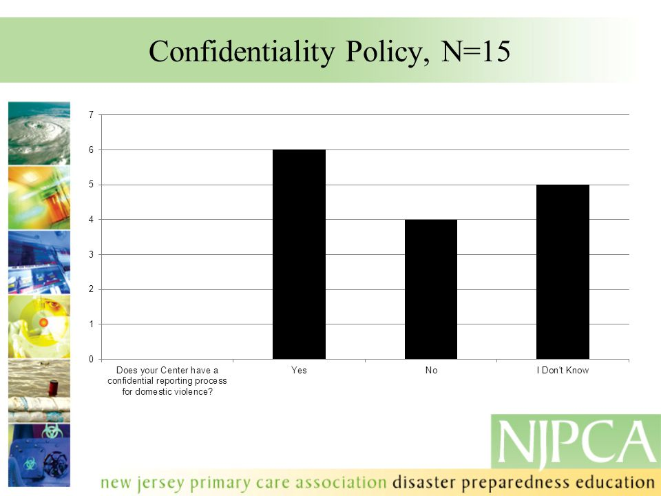 Confidentiality Policy, N=15