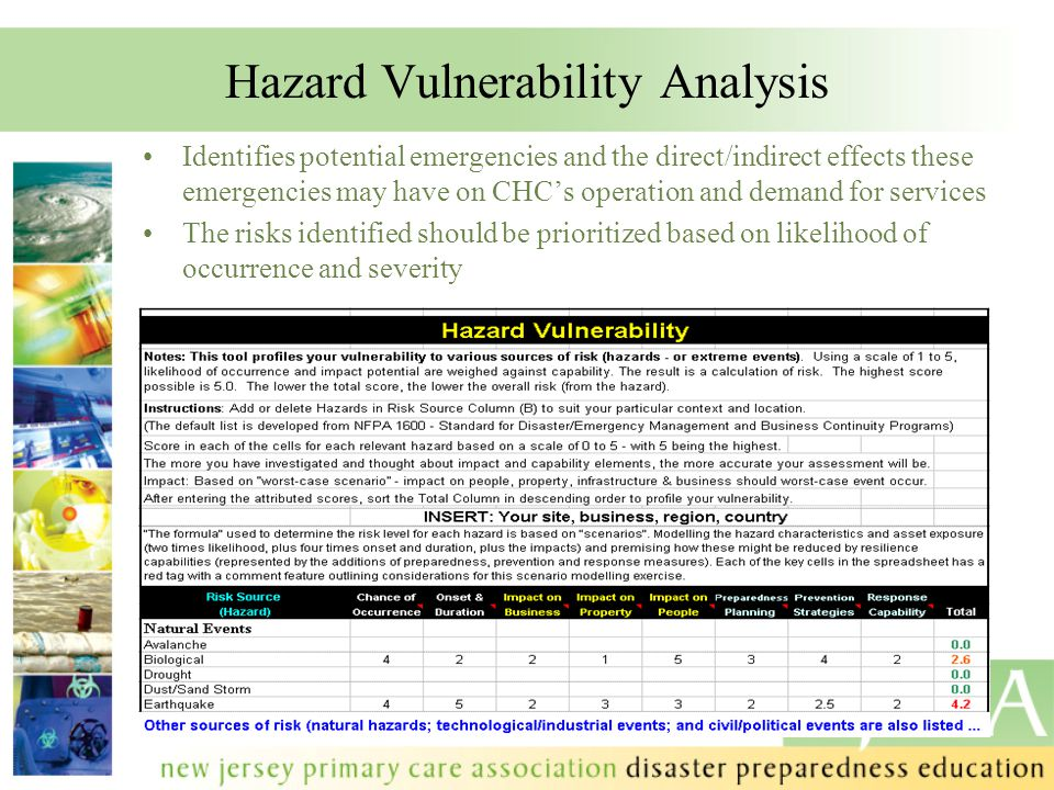 Hazard Vulnerability Analysis