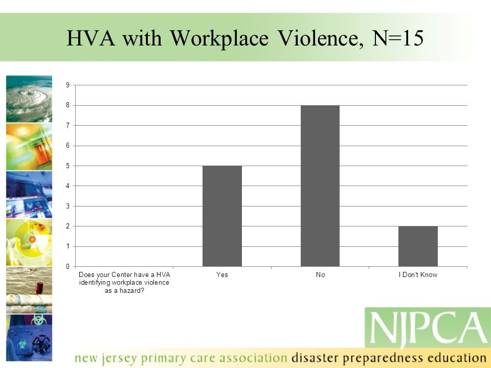 HVA with Workplace Violence, N=15