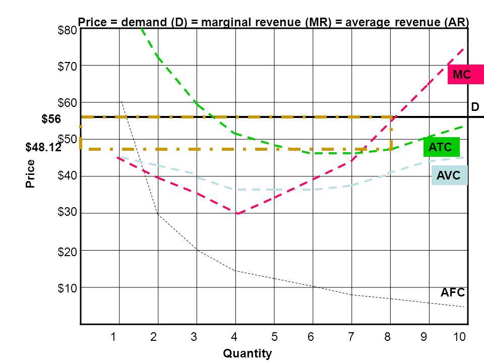 Price = demand (D) = marginal revenue (MR) = average revenue (AR)