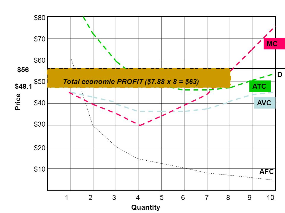 Total economic PROFIT ($7.88 x 8 = $63)