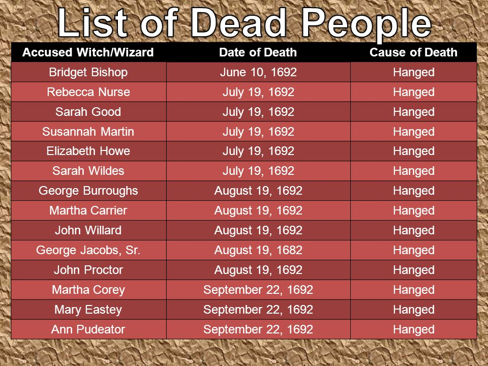 List of Dead People Accused Witch/Wizard Date of Death Cause of Death