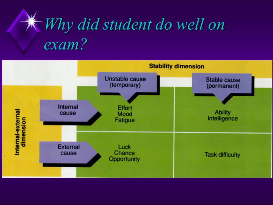 Why did student do well on exam