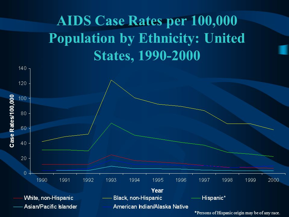 AIDS Case Rates per 100,000 Population by Ethnicity: United States, 1990-2000