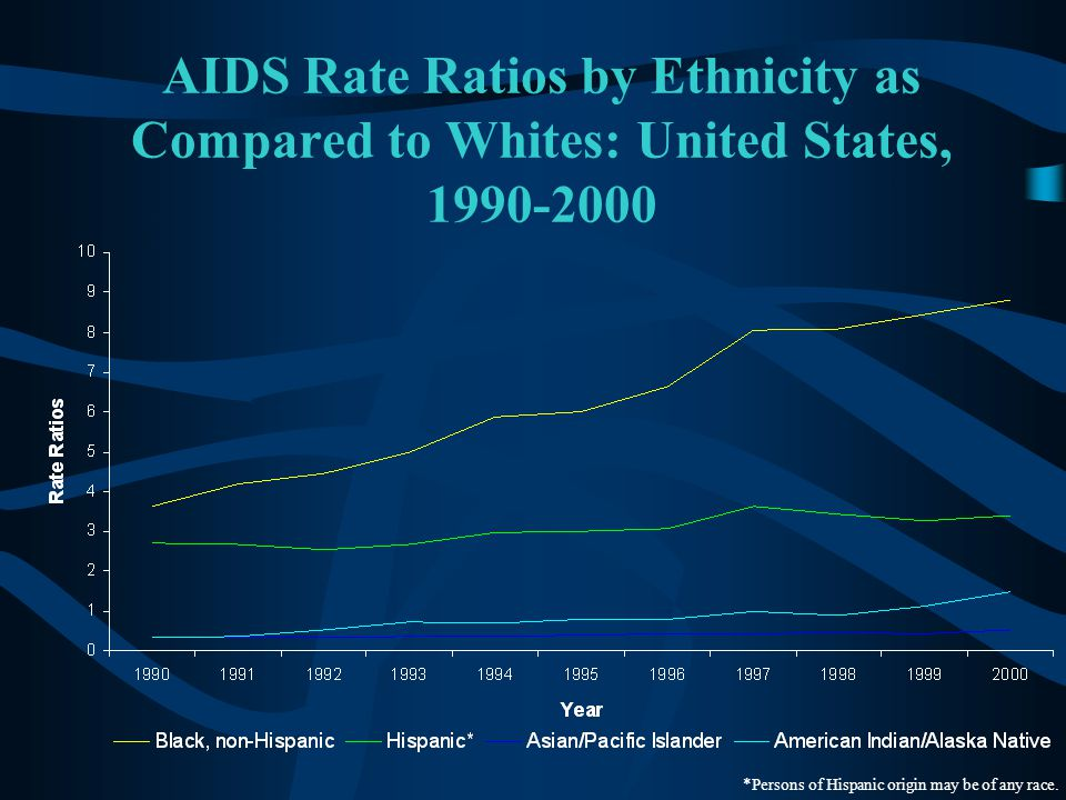 AIDS Rate Ratios by Ethnicity as Compared to Whites: United States, 1990-2000