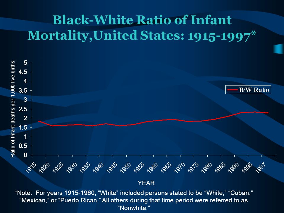 Black-White Ratio of Infant Mortality,United States: 1915-1997*