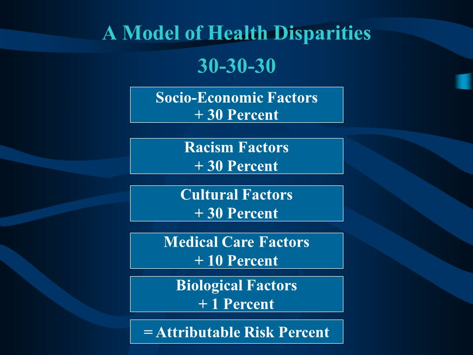 A Model of Health Disparities 30-30-30