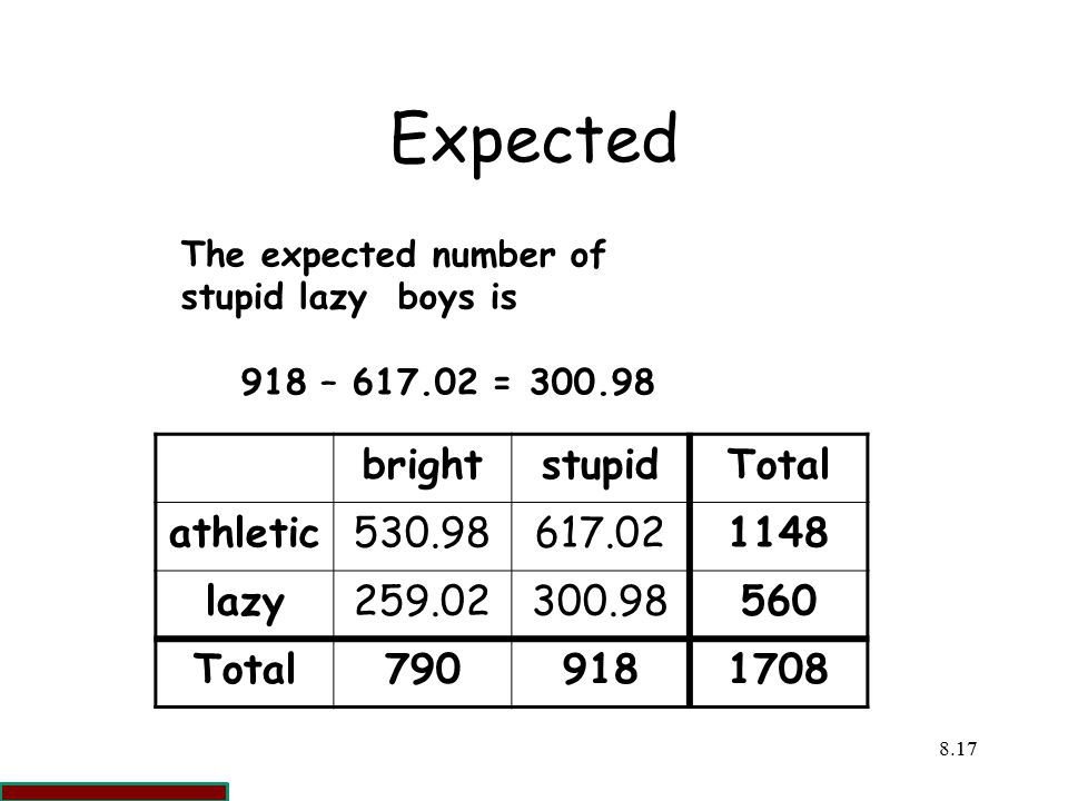 Expected bright stupid Total athletic 530.98 617.02 1148 lazy 259.02