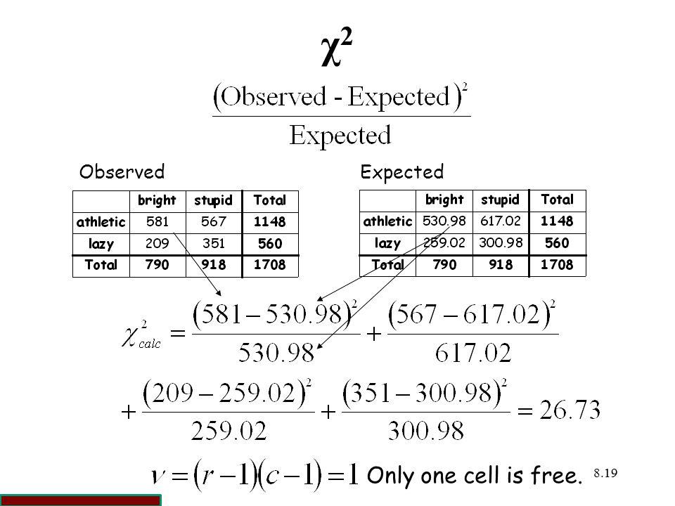 χ2 Observed Expected Only one cell is free. 19