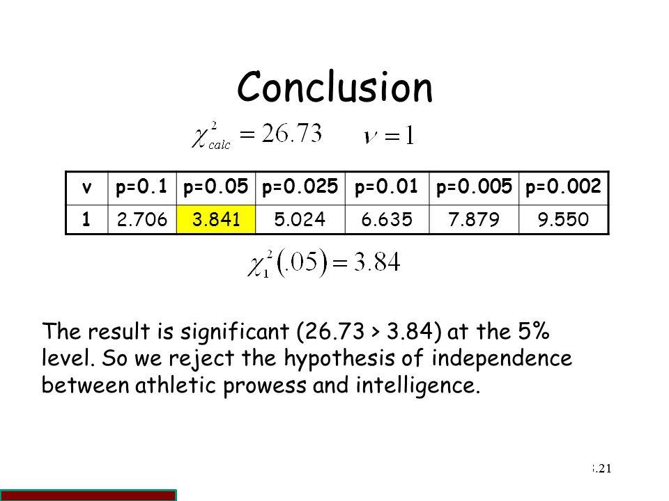 Conclusion ν. p=0.1. p=0.05. p=0.025. p=0.01. p=0.005. p=0.002. 1. 2.706. 3.841. 5.024. 6.635.