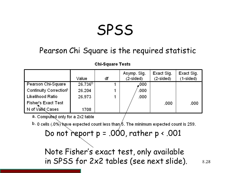 SPSS Pearson Chi Square is the required statistic ff