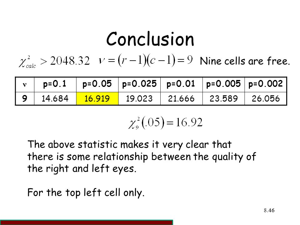 Conclusion Nine cells are free.
