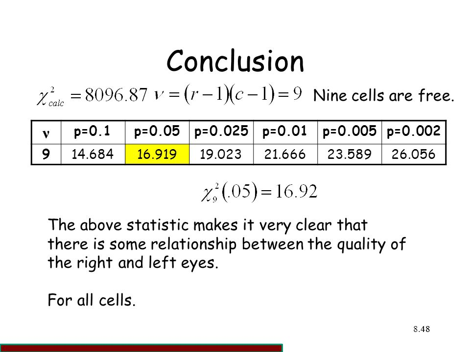 Conclusion ν Nine cells are free.