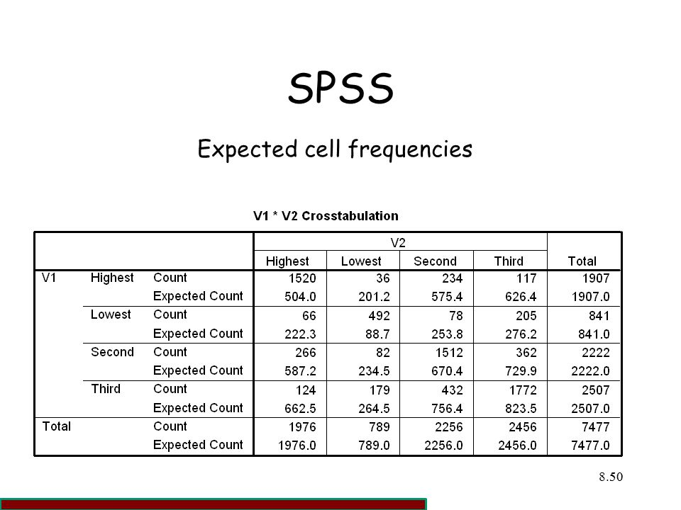 SPSS Expected cell frequencies 50