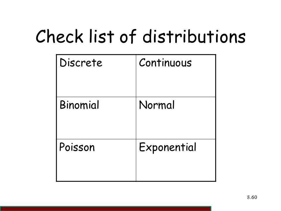 Check list of distributions