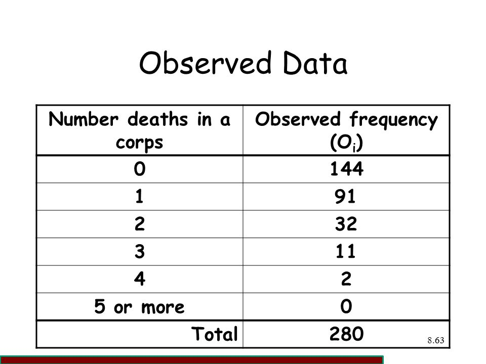 Number deaths in a corps Observed frequency (Oi)