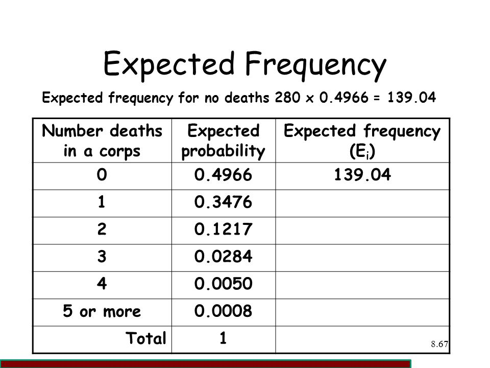 Number deaths in a corps Expected frequency (Ei)