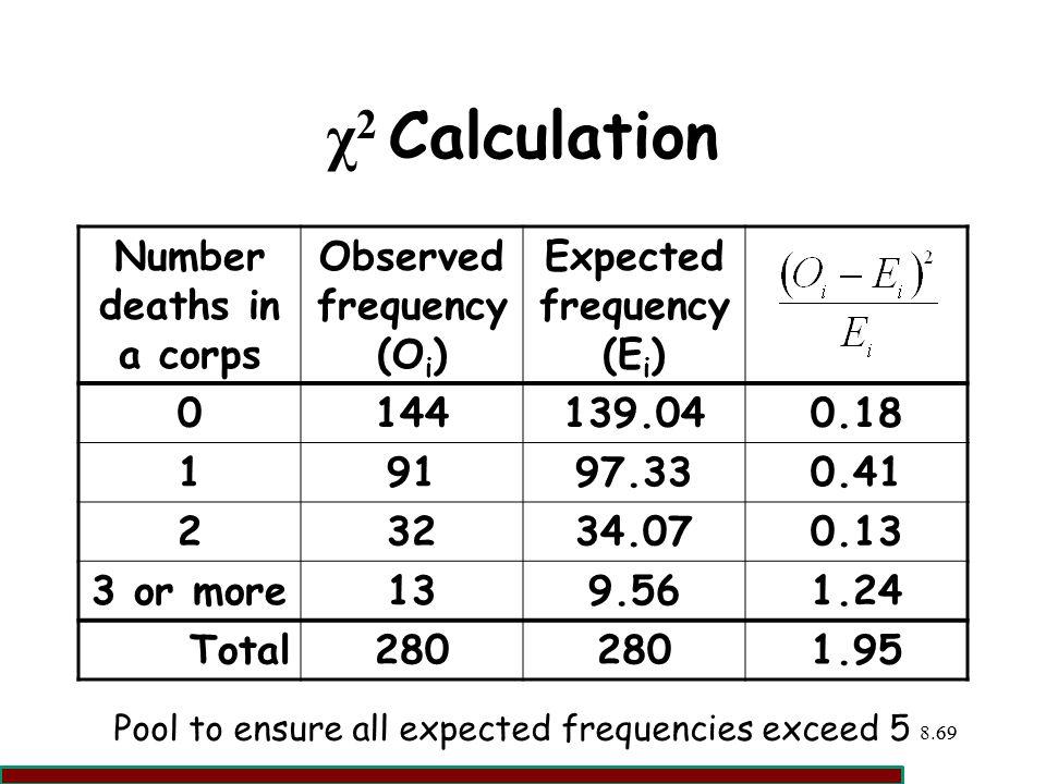 χ2 Calculation Number deaths in a corps Observed frequency (Oi)