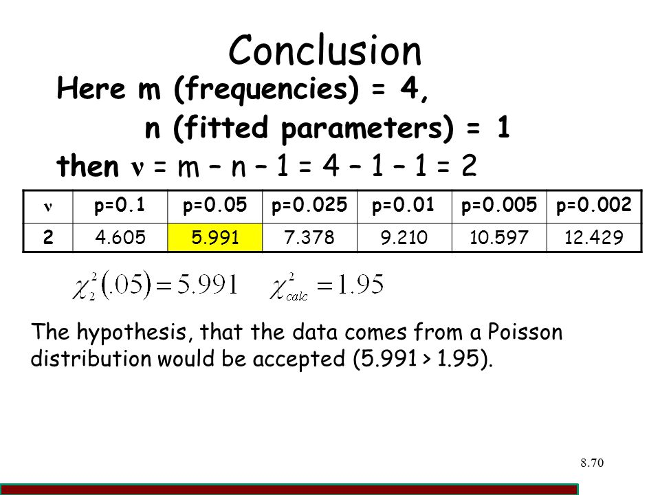 Conclusion Here m (frequencies) = 4, n (fitted parameters) = 1