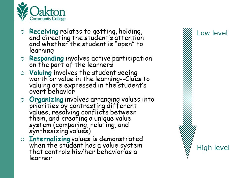 Receiving relates to getting, holding, and directing the student's attention and whether the student is open to learning