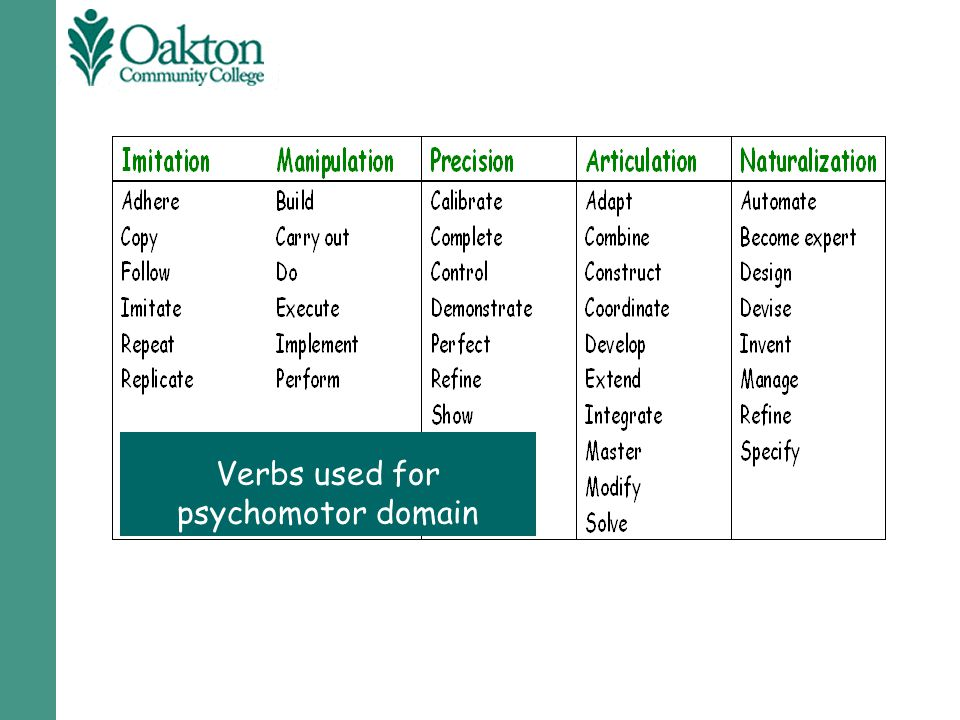 Verbs used for psychomotor domain