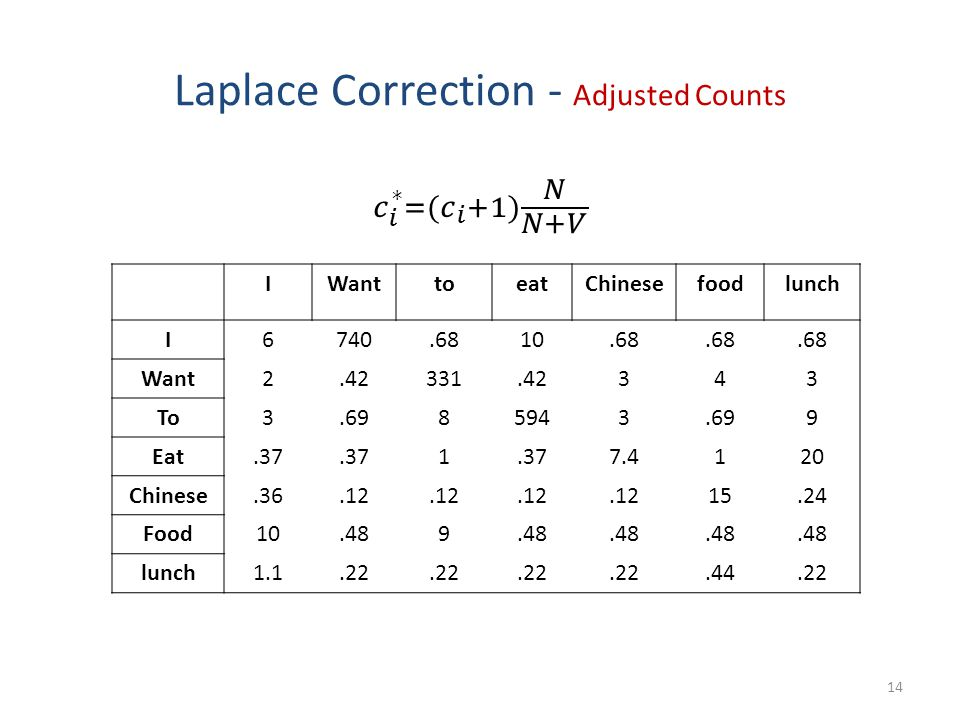Laplace Correction - Adjusted Counts