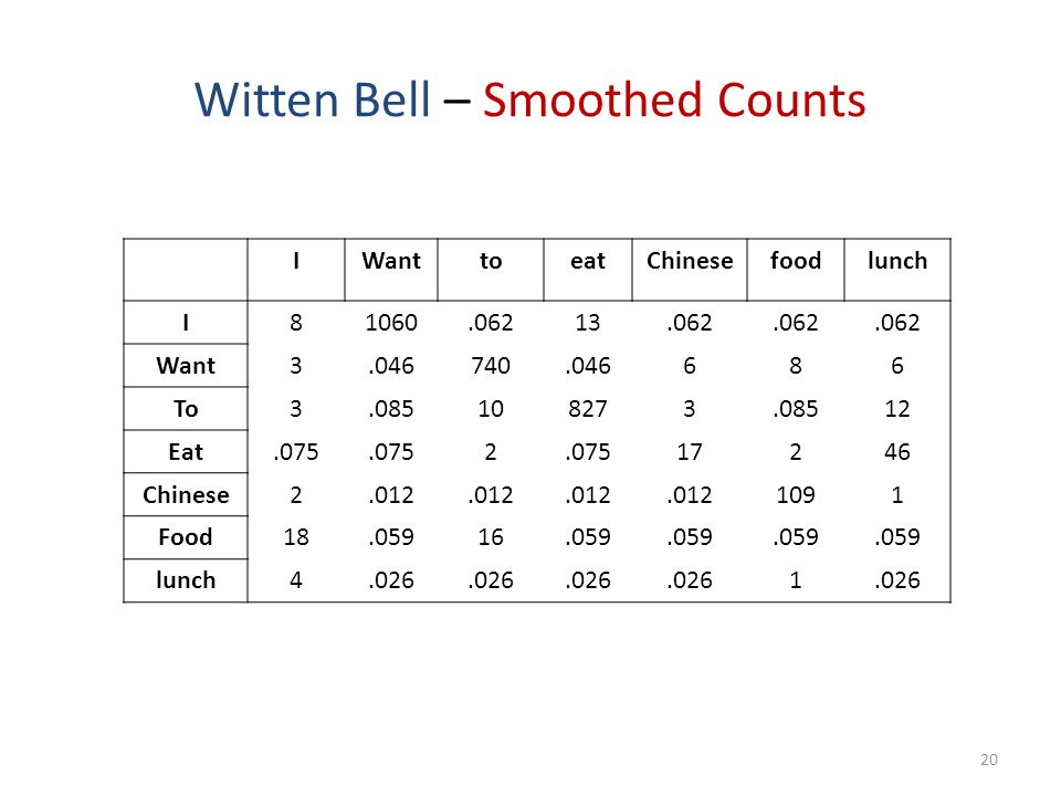 Witten Bell – Smoothed Counts