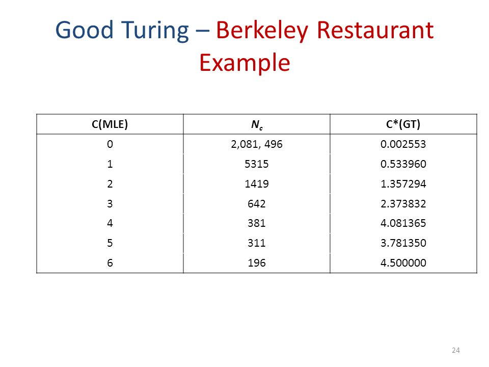 Good Turing – Berkeley Restaurant Example