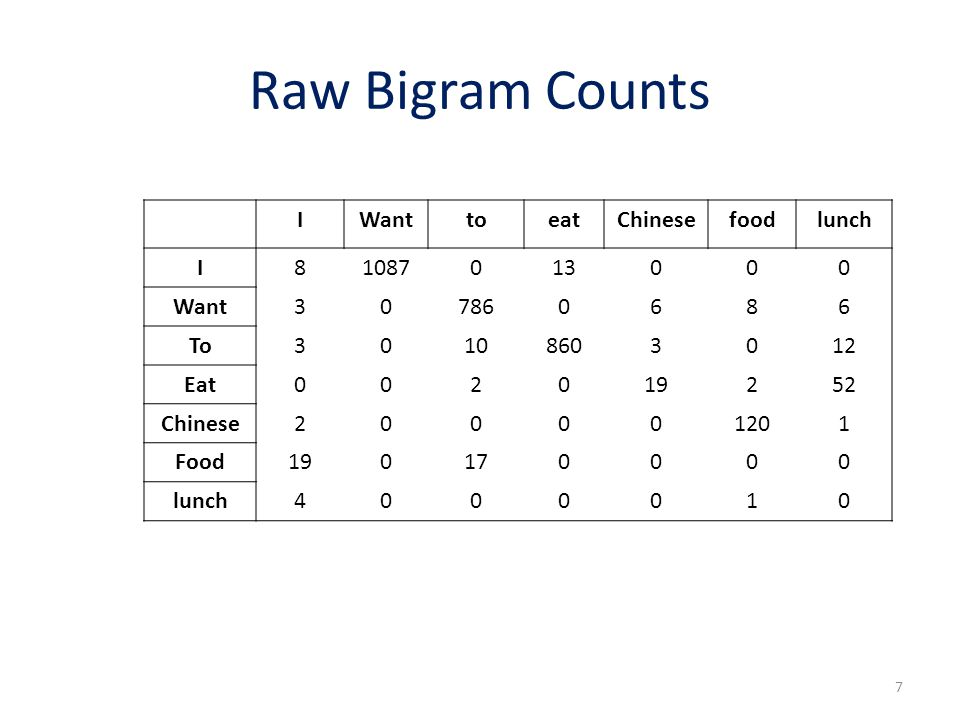 Raw Bigram Counts I Want to eat Chinese food lunch 8 1087 13 3 786 6