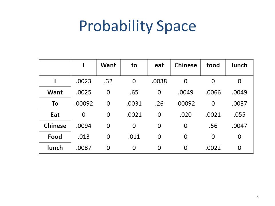 Probability Space I Want to eat Chinese food lunch .0023 .32 .0038