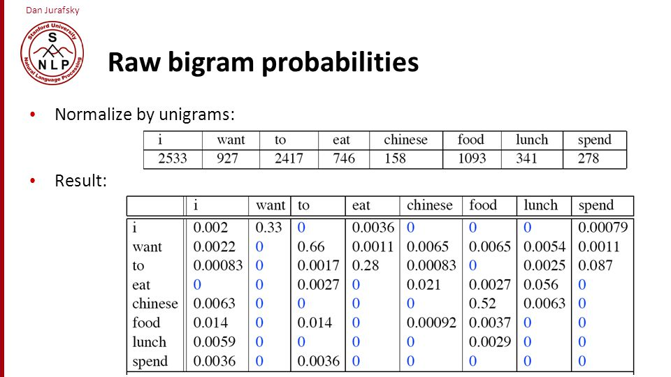 Raw bigram probabilities
