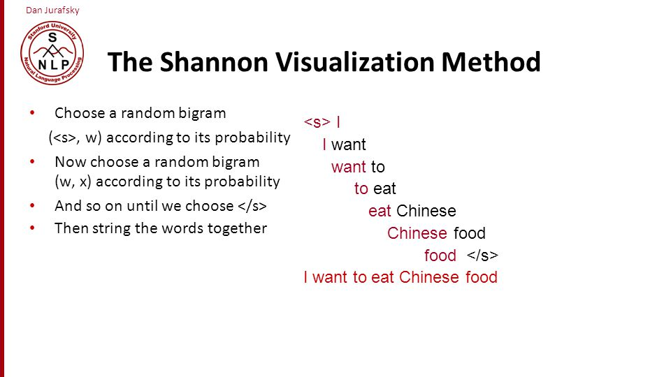 The Shannon Visualization Method