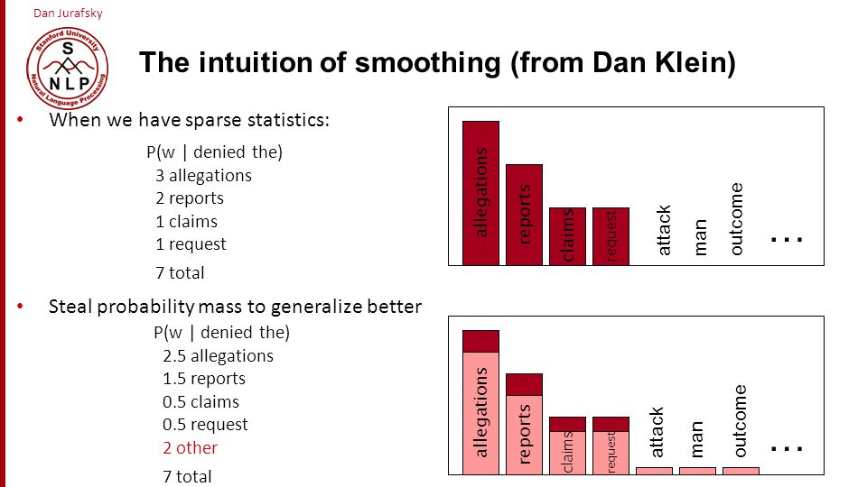 The intuition of smoothing (from Dan Klein)
