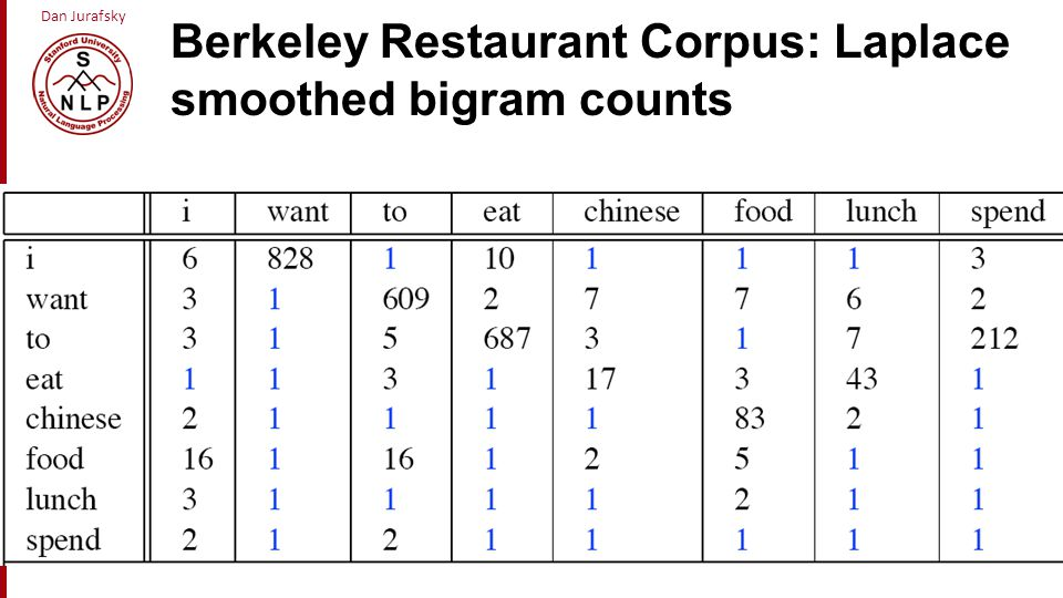 Berkeley Restaurant Corpus: Laplace smoothed bigram counts