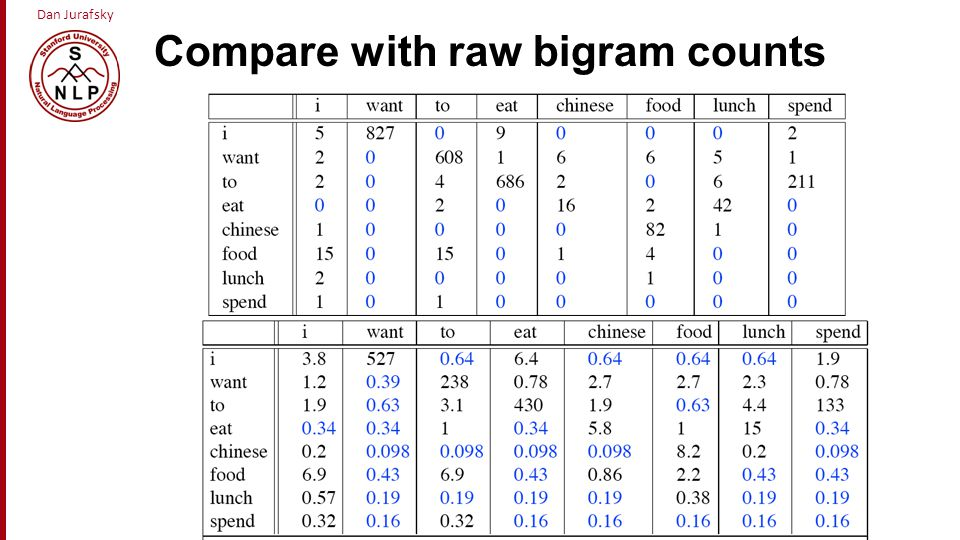 Compare with raw bigram counts