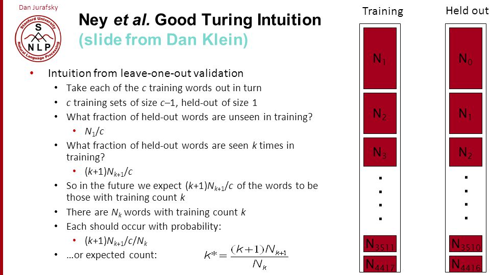 Ney et al. Good Turing Intuition (slide from Dan Klein)