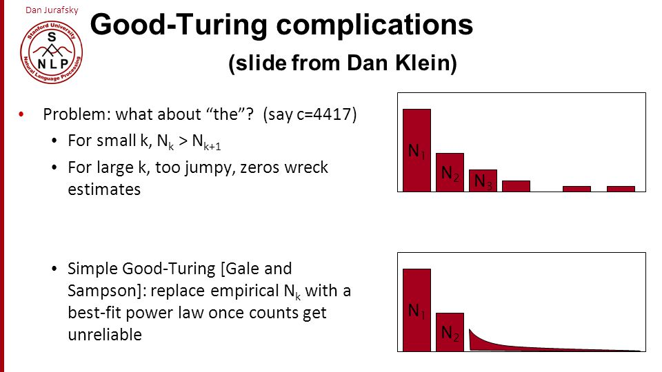Good-Turing complications (slide from Dan Klein)