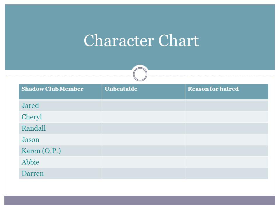 Character Chart Jared Cheryl Randall Jason Karen (O.P.) Abbie Darren