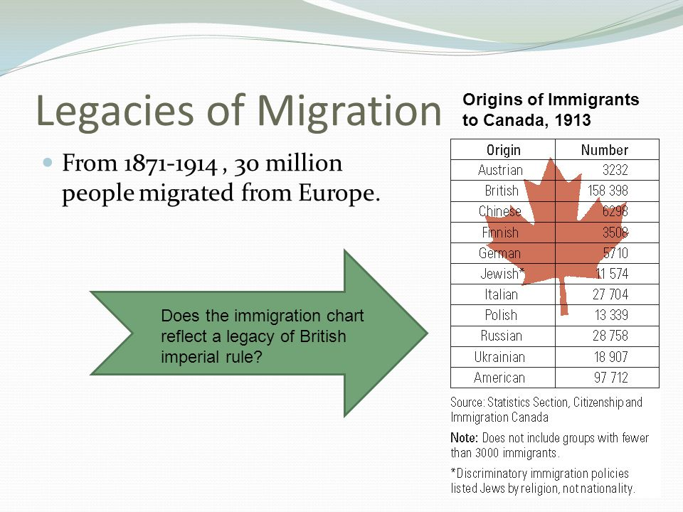 Legacies of Migration Origins of Immigrants to Canada, 1913. From 1871-1914 , 30 million people migrated from Europe.