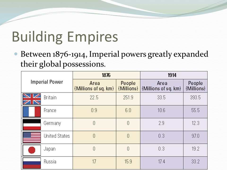 Building Empires Between 1876-1914, Imperial powers greatly expanded their global possessions.
