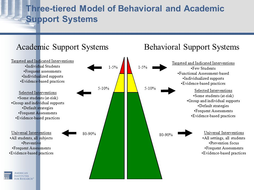 Three-tiered Model of Behavioral and Academic Support Systems
