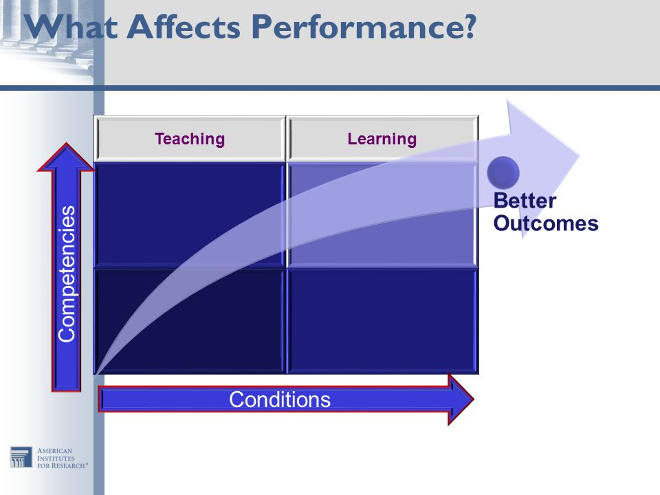 What Affects Performance