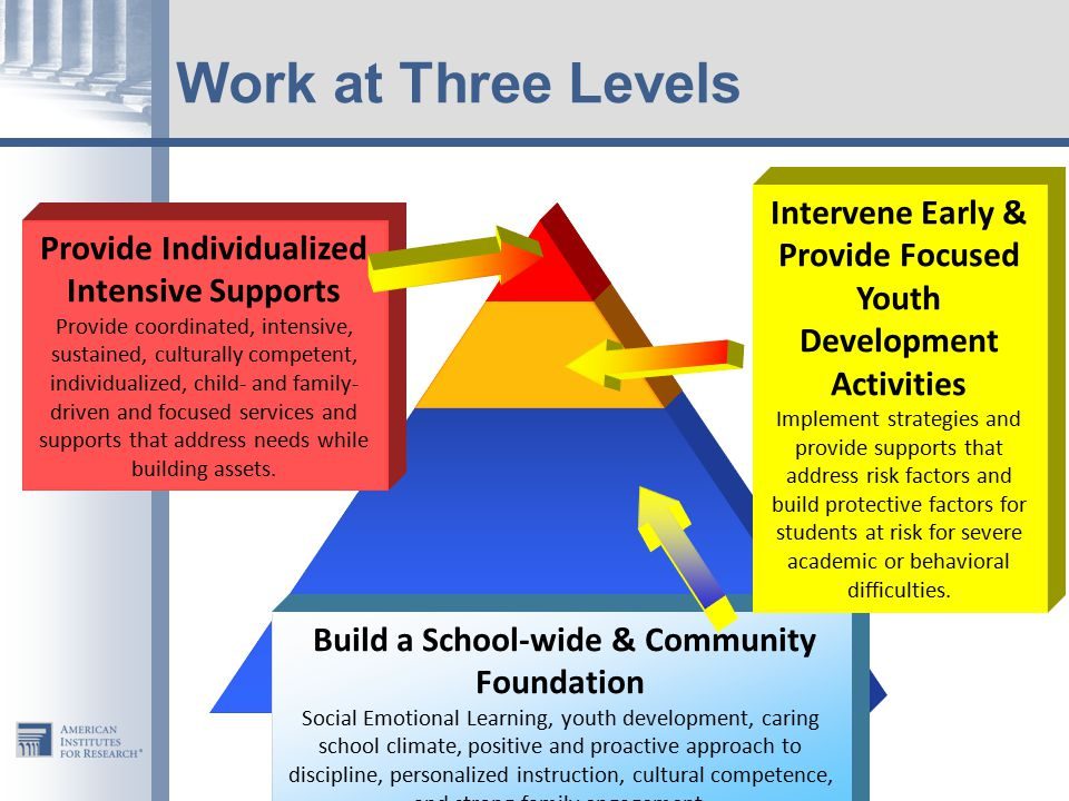 Work at Three Levels Intervene Early & Provide Focused Youth Development Activities.